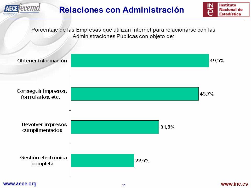 www.aece.org www.ine.es 11 Relaciones con Administración Porcentaje de las Empresas que utilizan Internet para relacionarse con las Administraciones Públicas con objeto de: