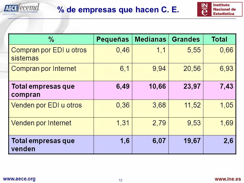 www.aece.org www.ine.es 13 % de empresas que hacen C. E. %PequeñasMedianasGrandesTotal Compran por EDI u otros sistemas 0,461,15,550,66 Compran por In