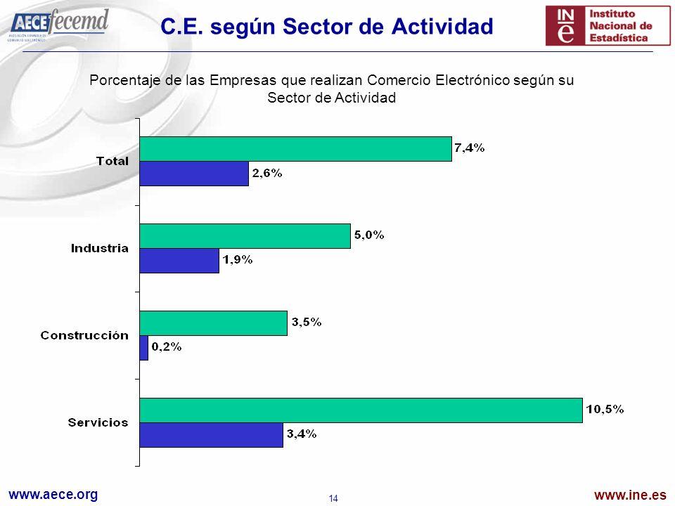 www.aece.org www.ine.es 14 C.E. según Sector de Actividad Porcentaje de las Empresas que realizan Comercio Electrónico según su Sector de Actividad