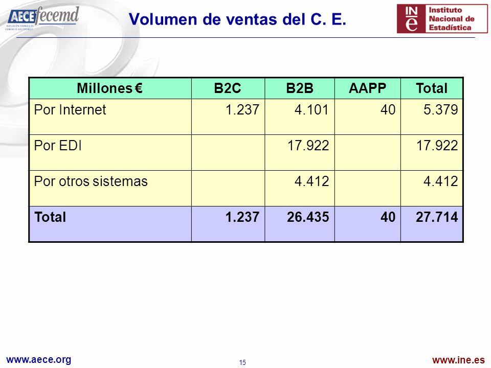 www.aece.org www.ine.es 15 Volumen de ventas del C. E. Millones B2CB2BAAPPTotal Por Internet1.2374.101405.379 Por EDI17.922 Por otros sistemas4.412 To