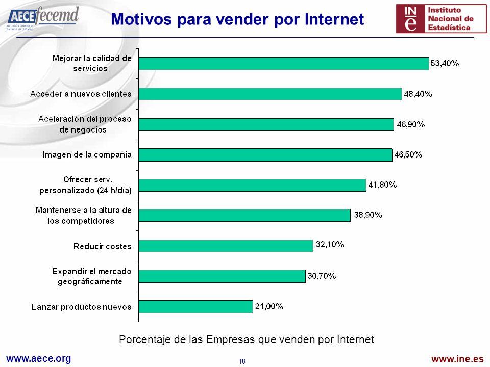 www.aece.org www.ine.es 18 Motivos para vender por Internet Porcentaje de las Empresas que venden por Internet