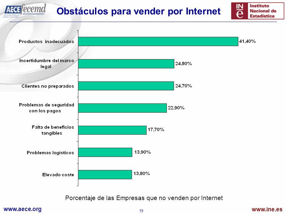 www.aece.org www.ine.es 19 Obstáculos para vender por Internet Porcentaje de las Empresas que no venden por Internet