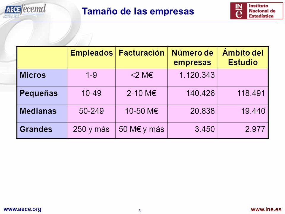 www.aece.org www.ine.es 3 EmpleadosFacturaciónNúmero de empresas Ámbito del Estudio Micros1-9<2 M1.120.343 Pequeñas10-492-10 M140.426118.491 Medianas50-24910-50 M20.83819.440 Grandes250 y más50 M y más3.4502.977 Tamaño de las empresas