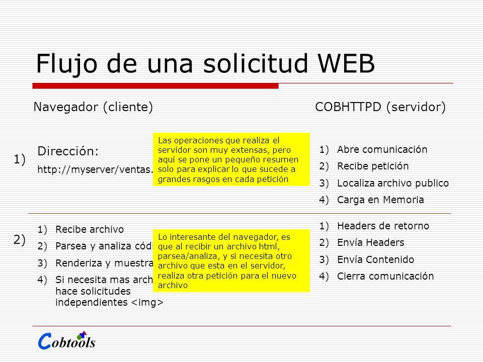 Flujo de una solicitud WEB Navegador (cliente)COBHTTPD (servidor) Dirección: http://myserver/ventas.html 1) 2) 1)Abre comunicación 2)Recibe petición 3
