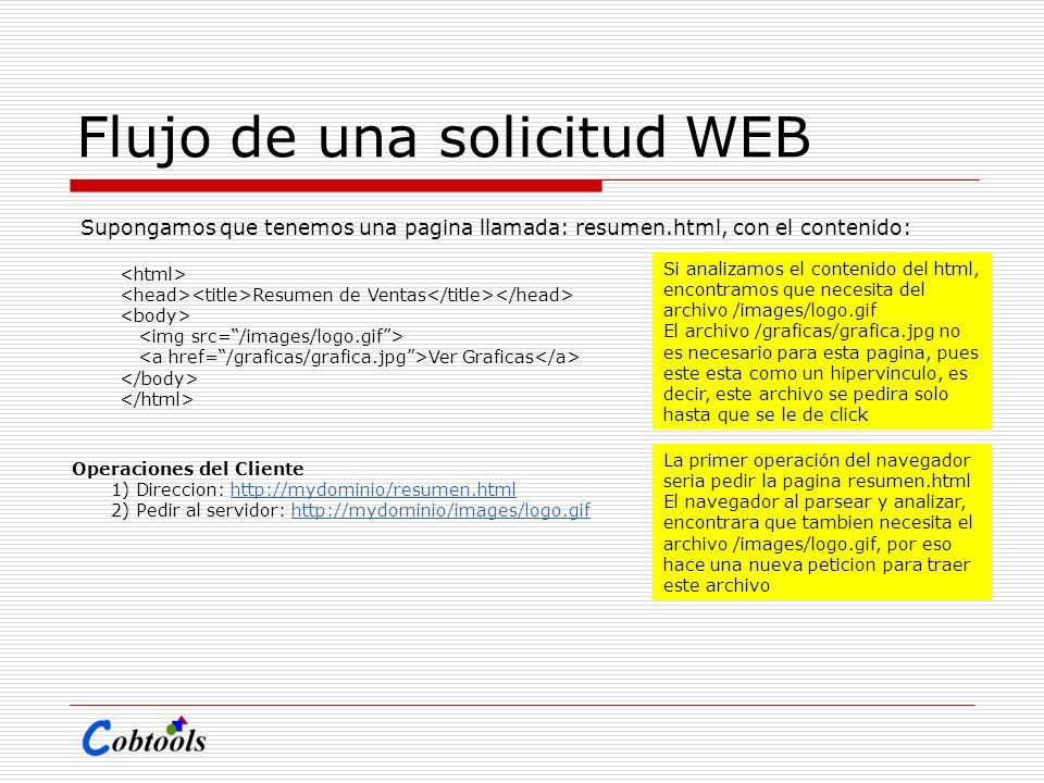 Flujo de una solicitud WEB Supongamos que tenemos una pagina llamada: resumen.html, con el contenido: Resumen de Ventas Ver Graficas Operaciones del C