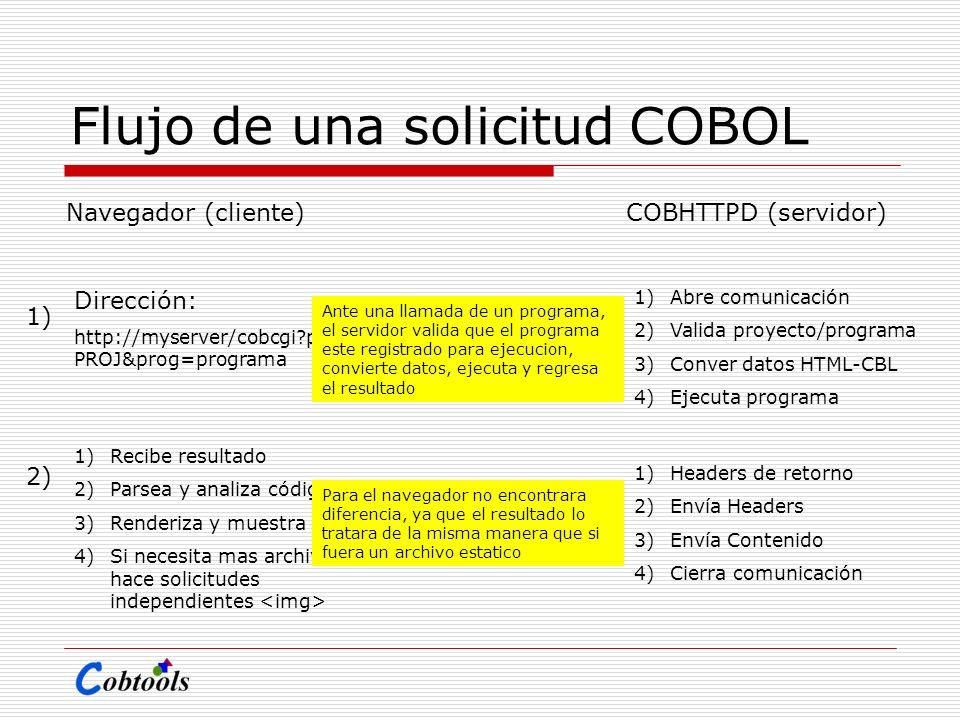 Flujo de una solicitud COBOL Navegador (cliente)COBHTTPD (servidor) Dirección: http://myserver/cobcgi?proid= PROJ&prog=programa 1)Abre comunicación 2)