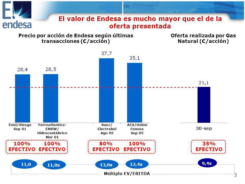 44 Resultados 1S 2005 Fuerte crecimiento en todos los negocios 3 de octubre de 2005 Endesa: mejor proyecto, más valor