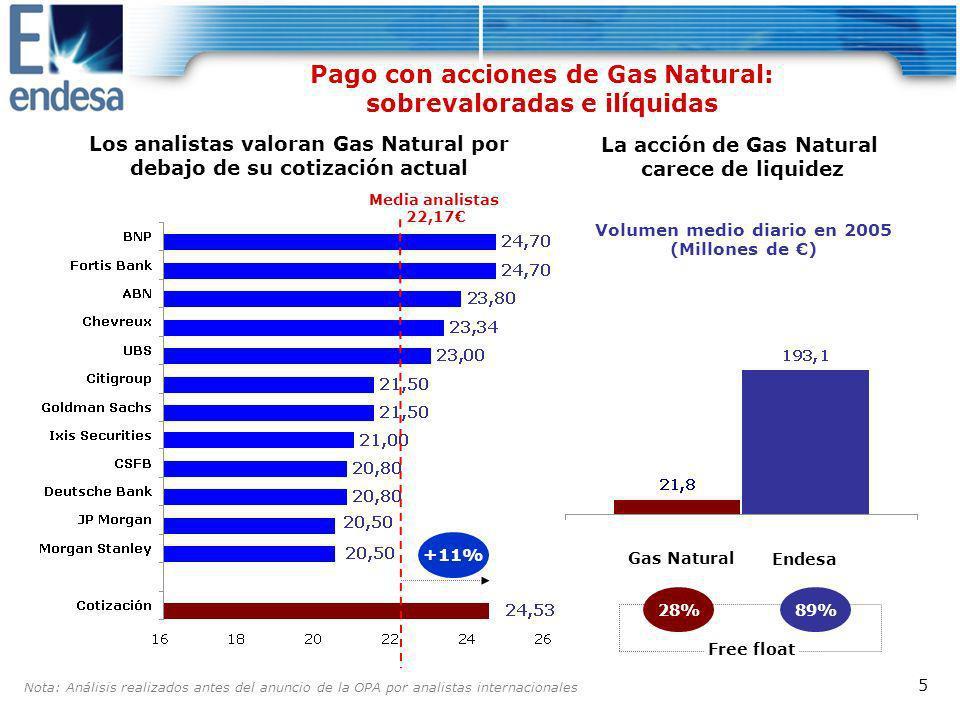 16 En Latinoamérica, la operación no aporta nada Latinoamérica EBITDA 2004 por país (millones de ) Nota: Reportado según PGC para hacer comparable Gas Natural Escaso solape geográfico Sin sinergias Presencia adicional reducida