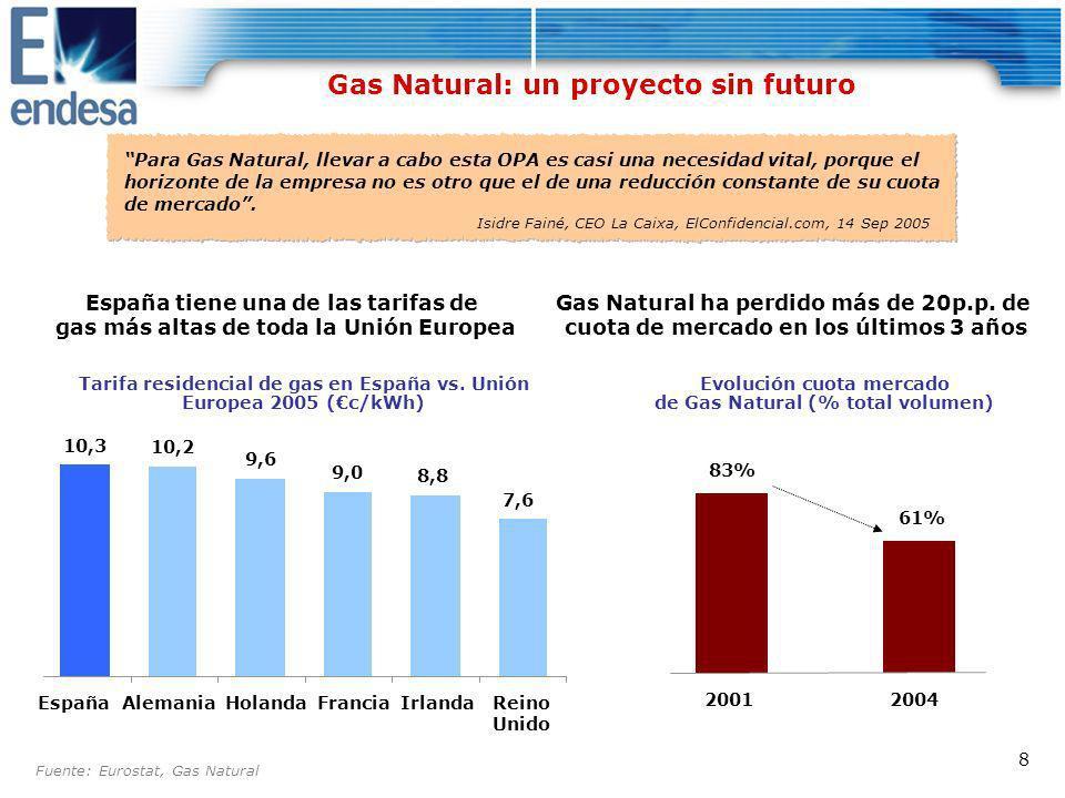 19 Gas Natural no cuenta con experiencia en gestión, adquisición e integración de grandes empresas Histórico de adquisiciones (millones de – valor empresarial) 156 130 100 70 140 272 NA 1Q20022Q20023Q20024Q20021Q20032Q20033Q20034Q20031Q20042Q20043Q20044Q20041Q20052Q20053Q2005 2002200320042005 Activos de Brasil y Colombia de Iberdrola EcoeléctricaCEG Grupo Brancato Smedigas Nettis Gas Plus + Sinia XXI Dersa Oferta por Endesa 47.450
