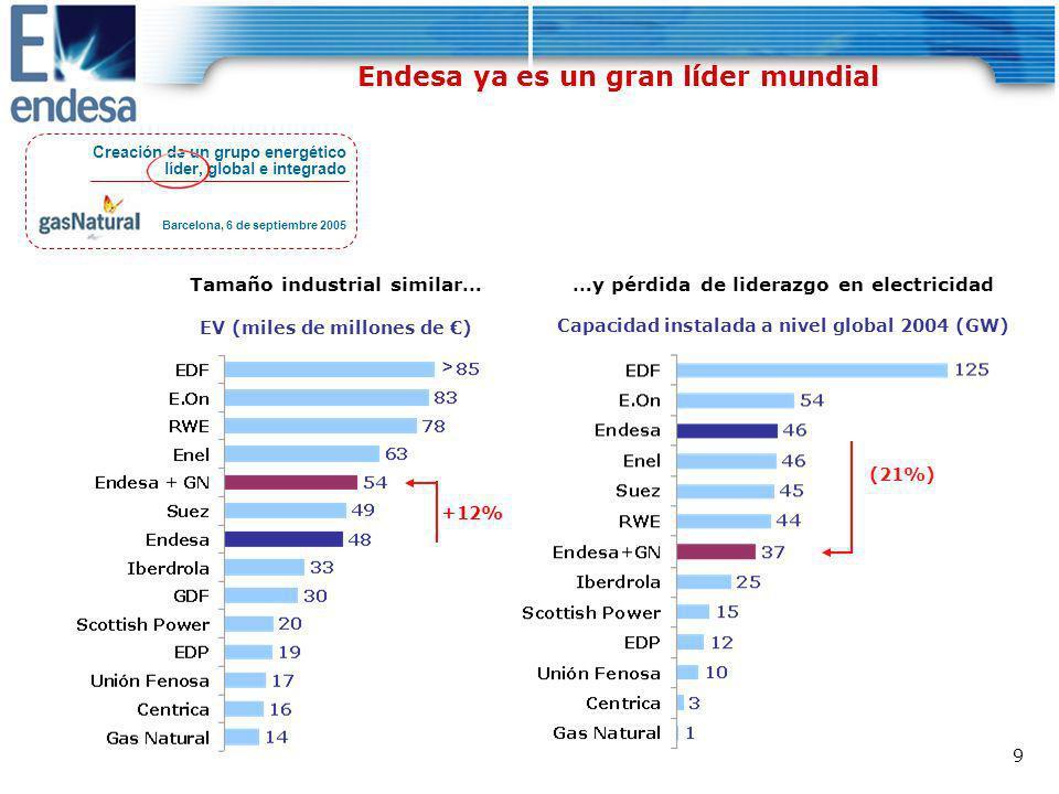 10 EBITDA 2004 Gas Natural sustituye Italia y Francia por Puerto Rico y México Endesa es una empresa más global Presencia geográfica Creación de un grupo energético líder, global e integrado Barcelona, 6 de septiembre 2005 X Endesa Nueva presencia por GN España y Portugal Latino- américa +6 p.p +2 p.p -8 p.p Europa