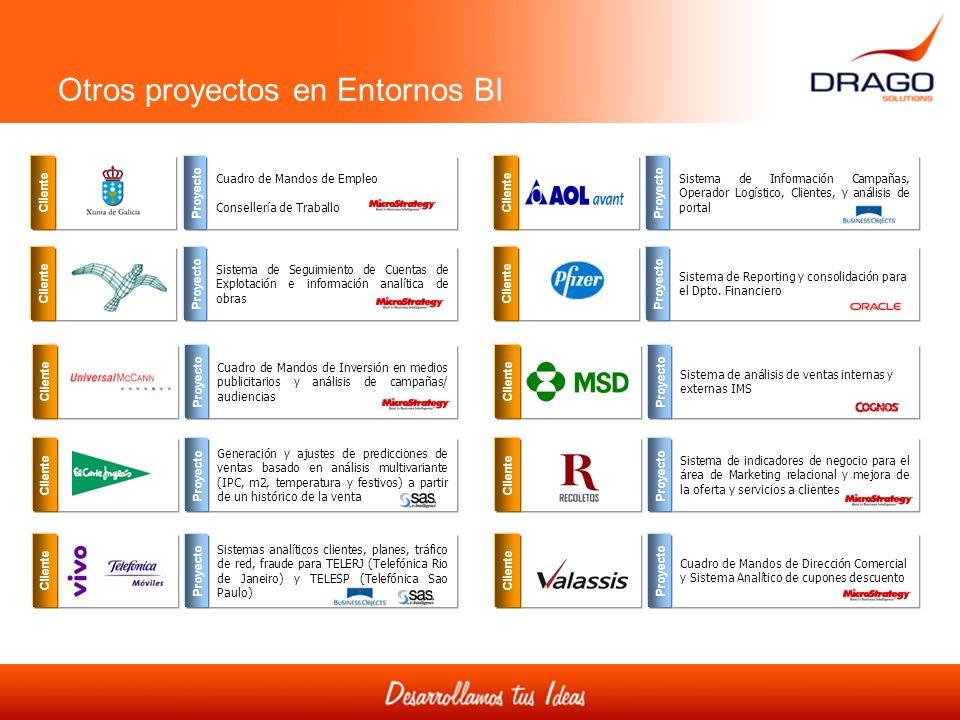 Otros proyectos en Entornos BI Cliente Cuadro de Mandos de Empleo Consellería de Traballo Proyecto Cliente Sistema de Información Campañas, Operador L
