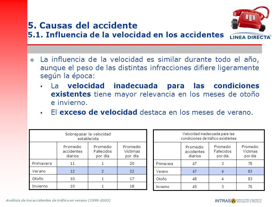 Análisis de los accidentes de tráfico en verano (1999-2003) 5. Causas del accidente 5.1. Influencia de la velocidad en los accidentes La influencia de