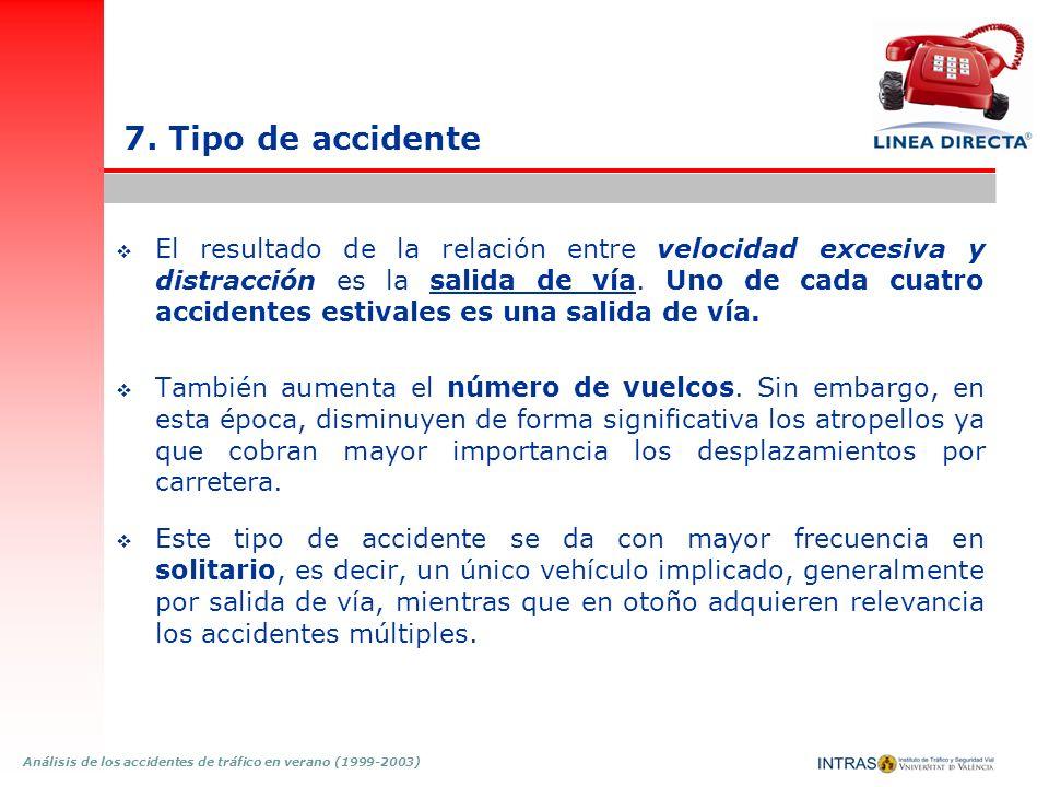 Análisis de los accidentes de tráfico en verano (1999-2003) 7. Tipo de accidente El resultado de la relación entre velocidad excesiva y distracción es
