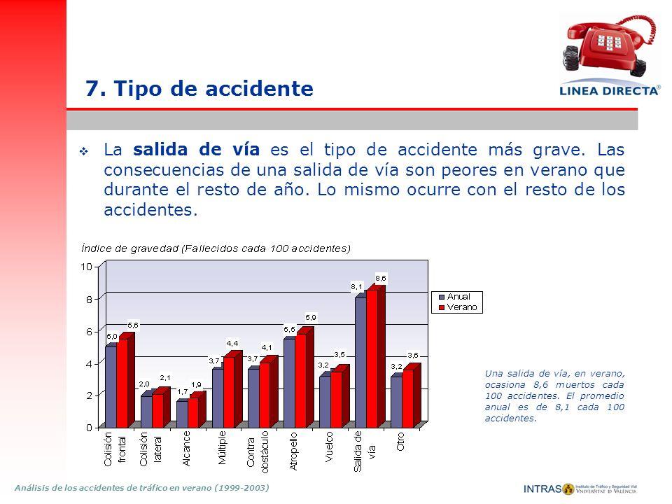 Análisis de los accidentes de tráfico en verano (1999-2003) 7. Tipo de accidente La salida de vía es el tipo de accidente más grave. Las consecuencias