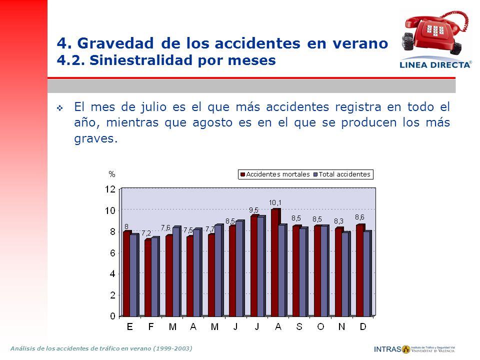 Análisis de los accidentes de tráfico en verano (1999-2003) 4. Gravedad de los accidentes en verano 4.2. Siniestralidad por meses El mes de julio es e