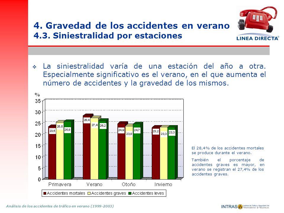 Análisis de los accidentes de tráfico en verano (1999-2003) 4. Gravedad de los accidentes en verano 4.3. Siniestralidad por estaciones La siniestralid