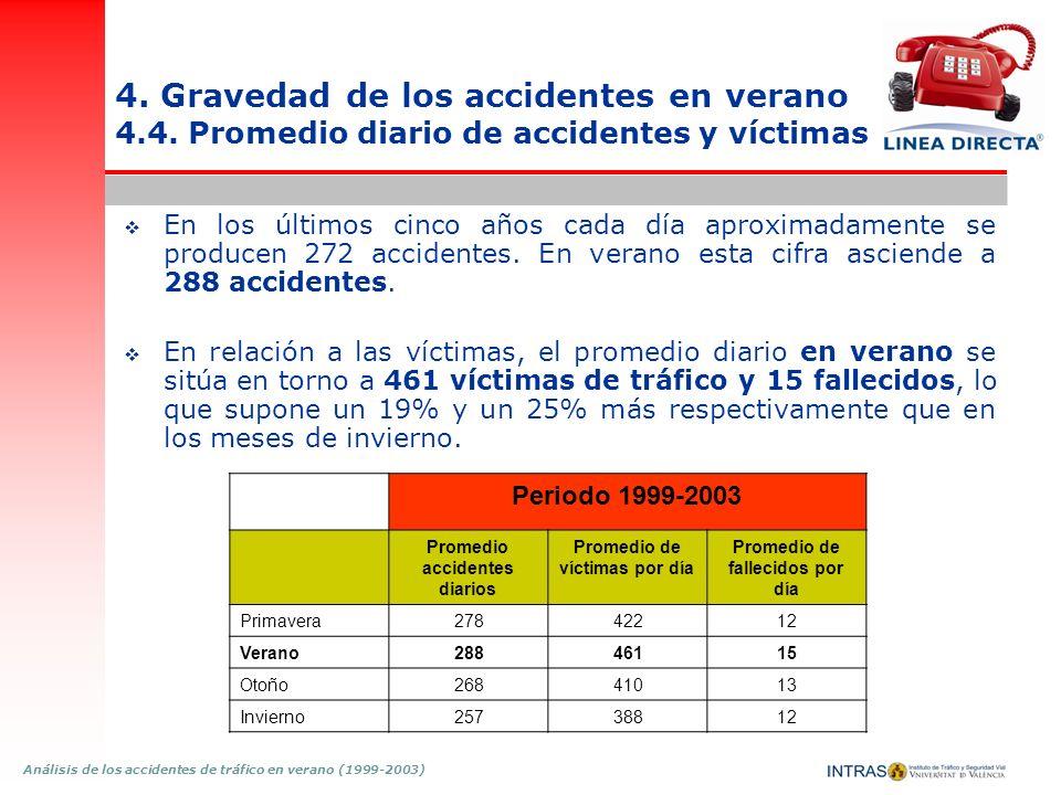 Análisis de los accidentes de tráfico en verano (1999-2003) 4. Gravedad de los accidentes en verano 4.4. Promedio diario de accidentes y víctimas En l