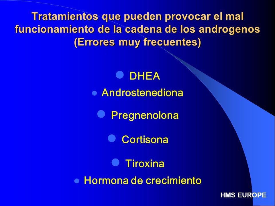 Tratamientos que pueden provocar el mal funcionamiento de la cadena de los androgenos (Errores muy frecuentes) DHEA Androstenediona Pregnenolona Corti