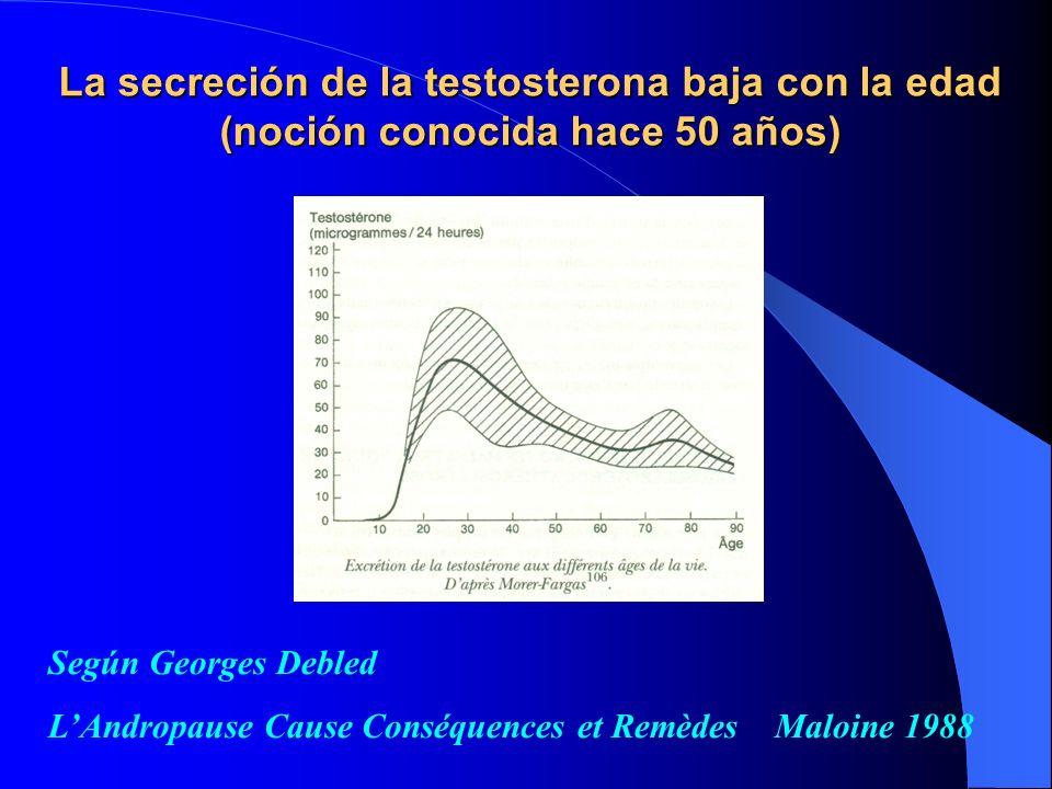 La secreción de la testosterona baja con la edad (noción conocida hace 50 años) Según Georges Debled LAndropause Cause Conséquences et Remèdes Maloine