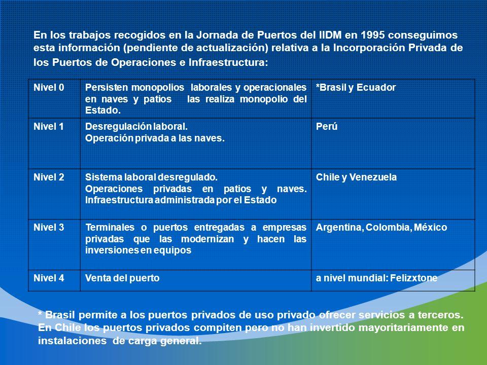 Nivel 0Persisten monopolios laborales y operacionales en naves y patios las realiza monopolio del Estado. *Brasil y Ecuador Nivel 1Desregulación labor