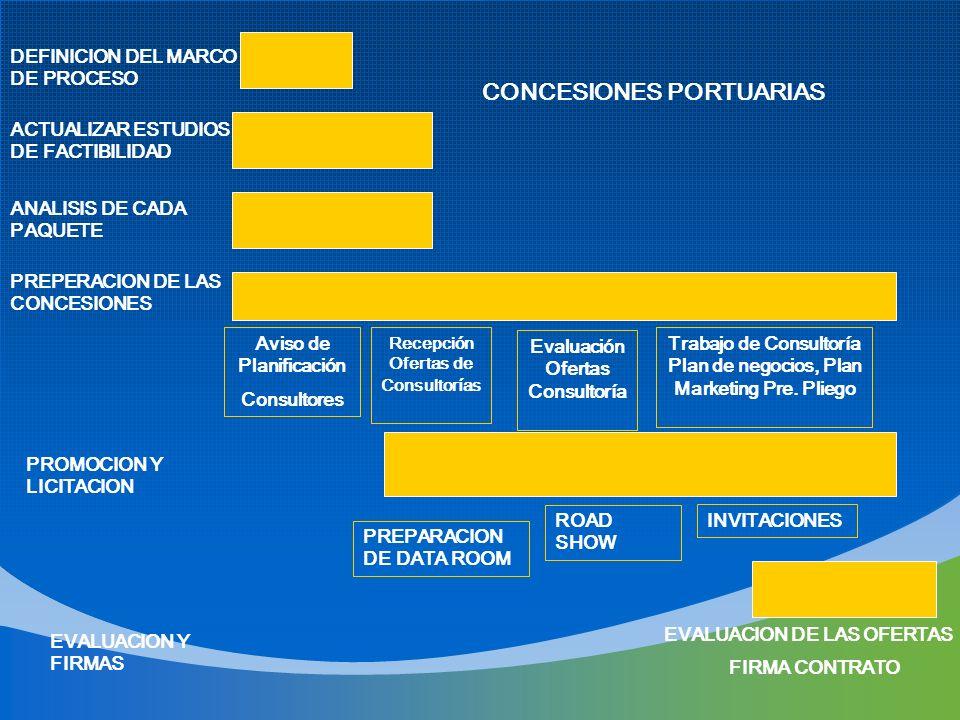 CONCESIONES PORTUARIAS DEFINICION DEL MARCO DE PROCESO ACTUALIZAR ESTUDIOS DE FACTIBILIDAD ANALISIS DE CADA PAQUETE PREPERACION DE LAS CONCESIONES Avi