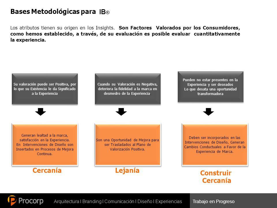 Arquitectura l Branding l Comunicación l Diseño l ExperienciasTrabajo en Progreso Bases Metodológicas para IB ® Los atributos tienen su origen en los Insights.