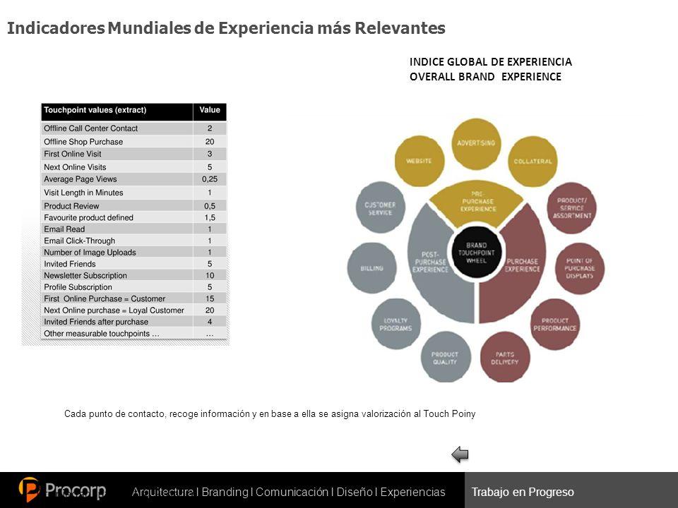 Arquitectura l Branding l Comunicación l Diseño l ExperienciasTrabajo en Progreso INDICE GLOBAL DE EXPERIENCIA OVERALL BRAND EXPERIENCE -OVERALL BRAND EXPERIENCE Propiedad Intelectual Procorp Cada punto de contacto, recoge información y en base a ella se asigna valorización al Touch Poiny INDICE GLOBAL DE EXPERIENCIA OVERALL BRAND EXPERIENCE Indicadores Mundiales de Experiencia más Relevantes