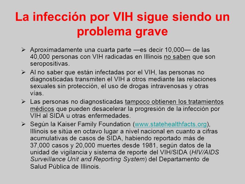 La infección por VIH sigue siendo un problema grave Aproximadamente una cuarta parte es decir 10,000 de las 40,000 personas con VIH radicadas en Illinois no saben que son seropositivas.