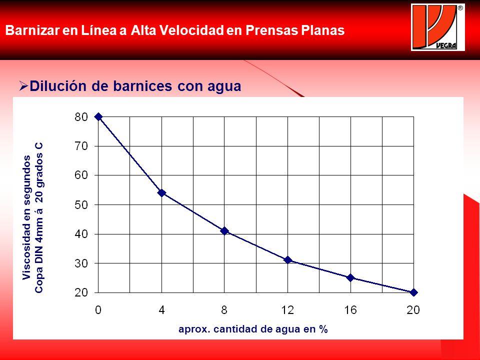 Barnizar en Línea a Alta Velocidad en Prensas Planas Dilución de barnices con agua Viscosidad en segundos Copa DIN 4mm á 20 grados C aprox. cantidad d