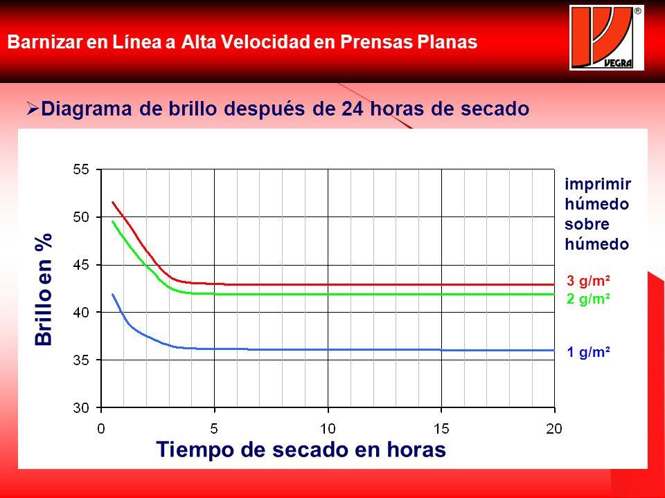 Barnizar en Línea a Alta Velocidad en Prensas Planas Diagrama de brillo después de 24 horas de secado Brillo en % Tiempo de secado en horas 3 g/m² 2 g
