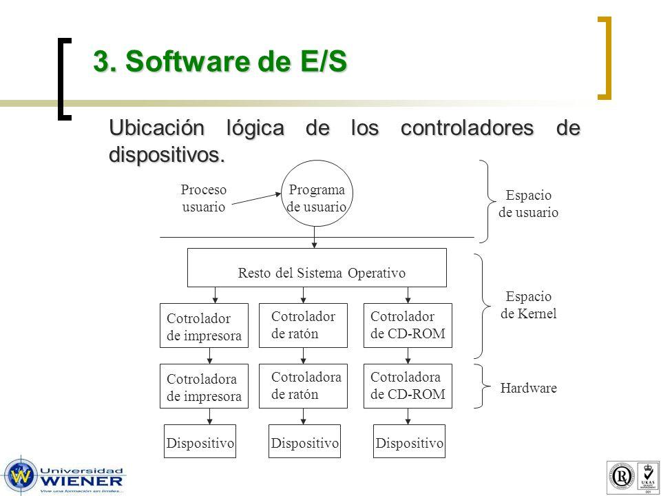 3. Software de E/S Ubicación lógica de los controladores de dispositivos.