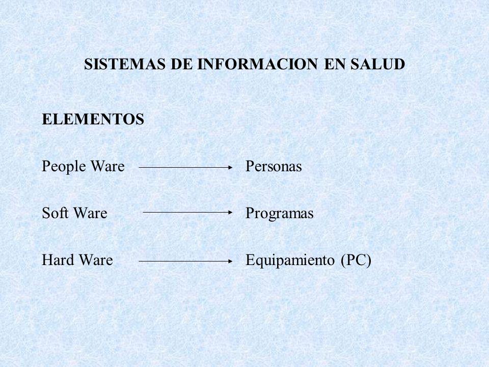 SISTEMAS DE INFORMACION EN SALUD ELEMENTOS People WarePersonas Soft WareProgramas Hard WareEquipamiento (PC)