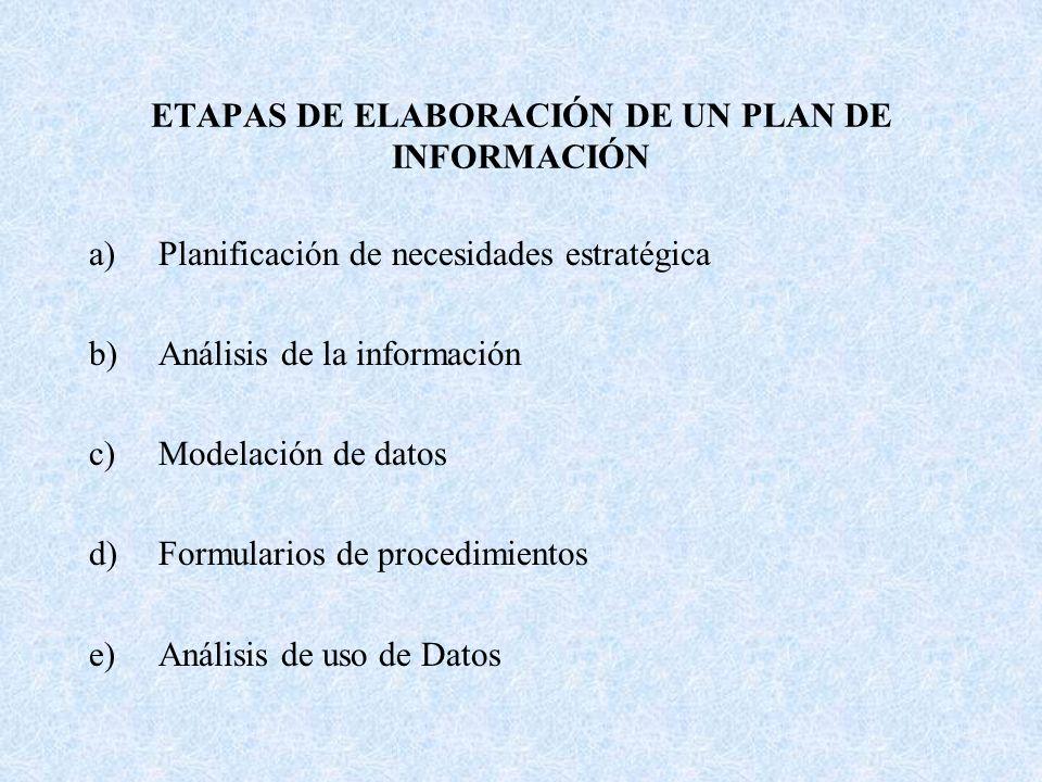 ETAPAS DE ELABORACIÓN DE UN PLAN DE INFORMACIÓN a)Planificación de necesidades estratégica b)Análisis de la información c)Modelación de datos d)Formul