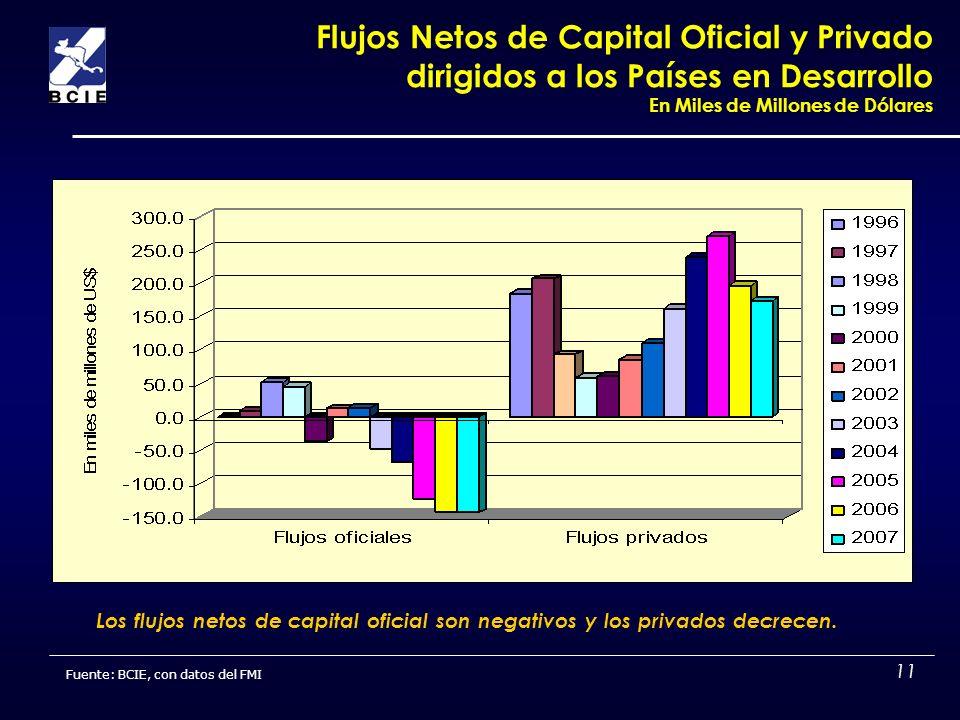 11 Flujos Netos de Capital Oficial y Privado dirigidos a los Países en Desarrollo En Miles de Millones de Dólares Los flujos netos de capital oficial