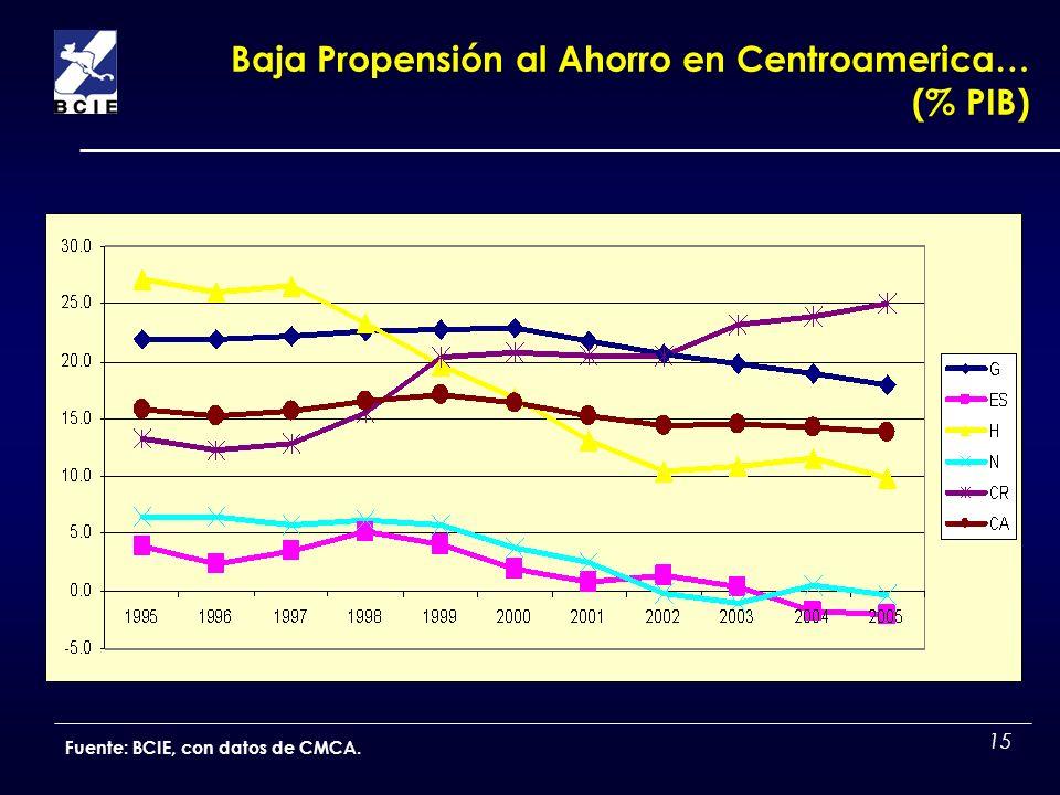 15 Baja Propensión al Ahorro en Centroamerica… (% PIB) Fuente: BCIE, con datos de CMCA.