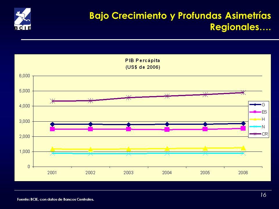 16 Bajo Crecimiento y Profundas Asimetrías Regionales…. Fuente: BCIE, con datos de Bancos Centrales.