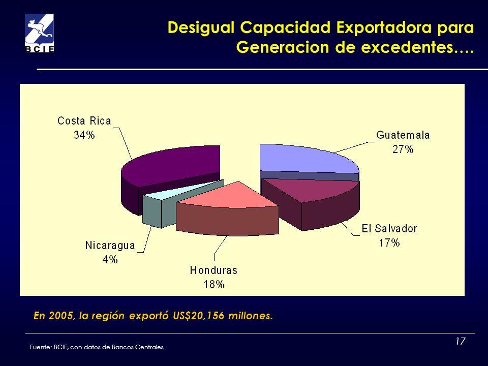 17 Desigual Capacidad Exportadora para Generacion de excedentes…. En 2005, la región exportó US$20,156 millones. Fuente: BCIE, con datos de Bancos Cen
