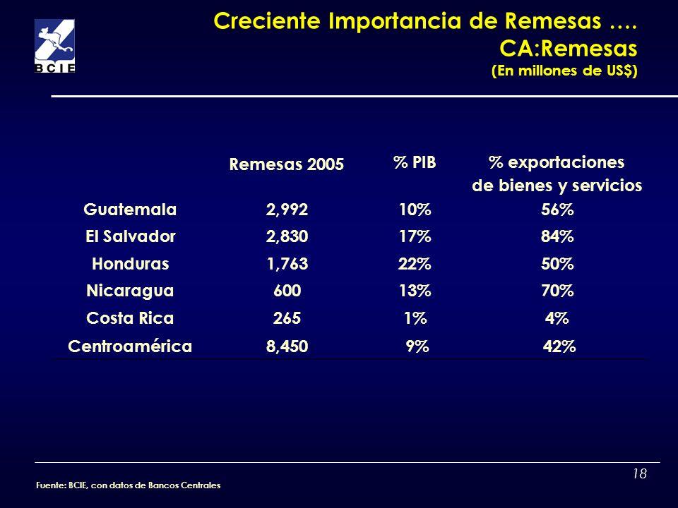 18 Creciente Importancia de Remesas …. CA:Remesas (En millones de US$) Remesas 2005 % PIB% exportaciones de bienes y servicios Guatemala2,99210%56% El