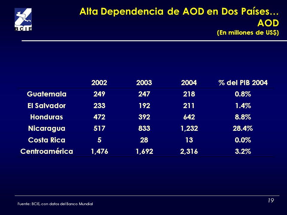 19 Fuente: BCIE, con datos del Banco Mundial Alta Dependencia de AOD en Dos Países… AOD (En millones de US$) 200220032004% del PIB 2004 Guatemala24924