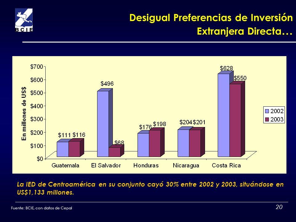 20 Desigual Preferencias de Inversión Extranjera Directa … La IED de Centroamérica en su conjunto cayó 30% entre 2002 y 2003, situándose en US$1,133 m