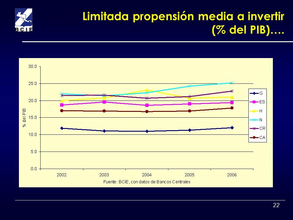 22 Limitada propensión media a invertir (% del PIB)….