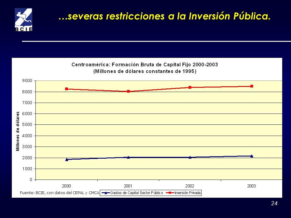 24 …severas restricciones a la Inversión Pública. Fuente: BCIE, con datos del CEPAL y CMCA.