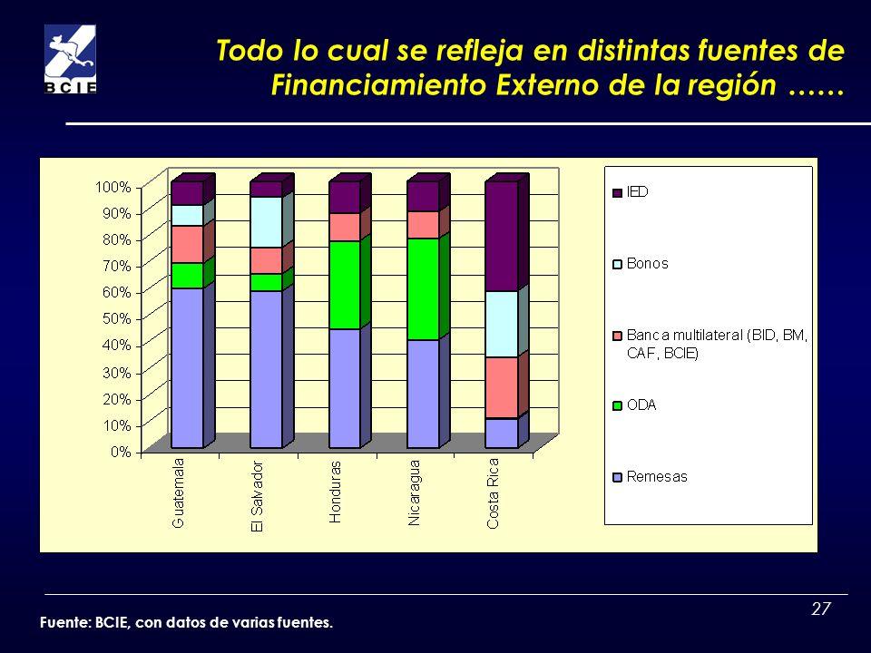 27 Todo lo cual se refleja en distintas fuentes de Financiamiento Externo de la región …… Fuente: BCIE, con datos de varias fuentes.
