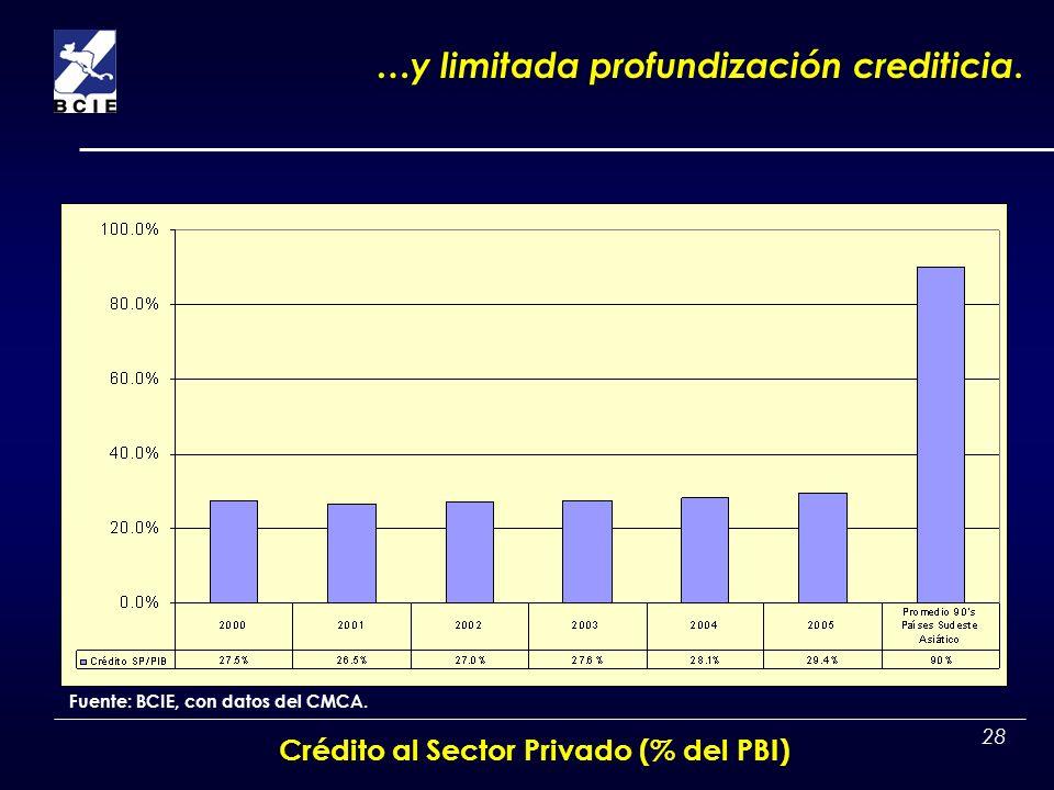 28 Fuente: BCIE, con datos del CMCA. …y limitada profundización crediticia. Crédito al Sector Privado (% del PBI)