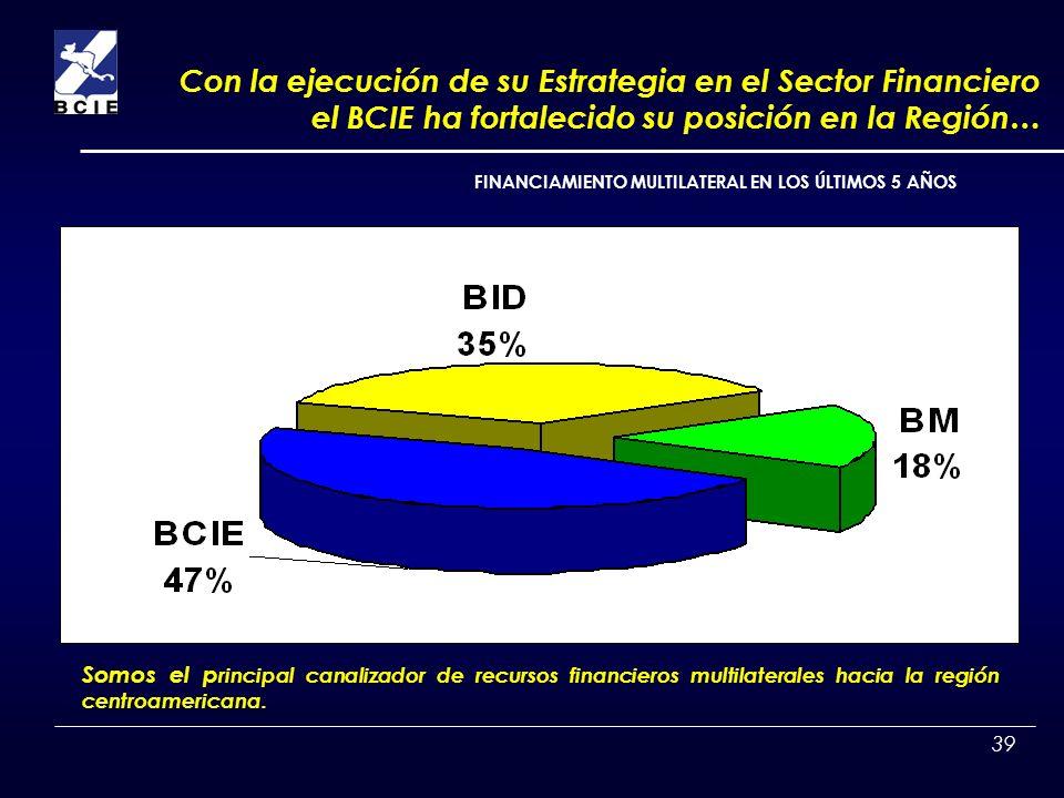 39 Somos el p rincipal canalizador de recursos financieros multilaterales hacia la región centroamericana. FINANCIAMIENTO MULTILATERAL EN LOS ÚLTIMOS