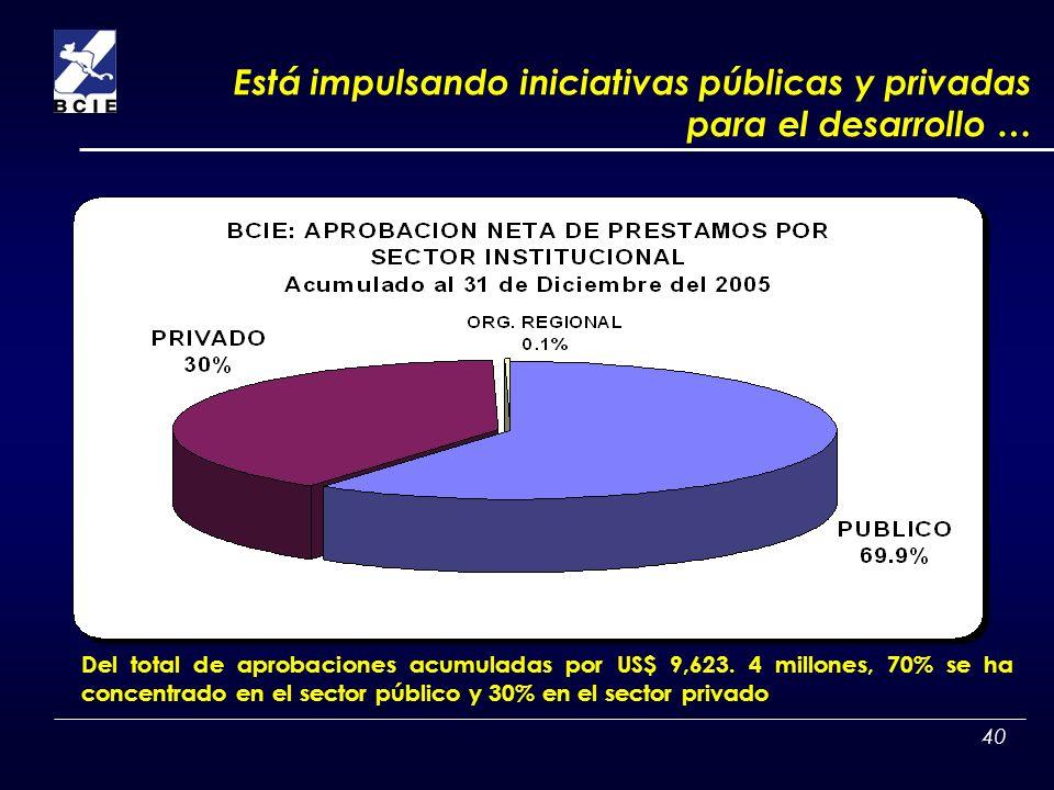 40 Del total de aprobaciones acumuladas por US$ 9,623. 4 millones, 70% se ha concentrado en el sector público y 30% en el sector privado Está impulsan