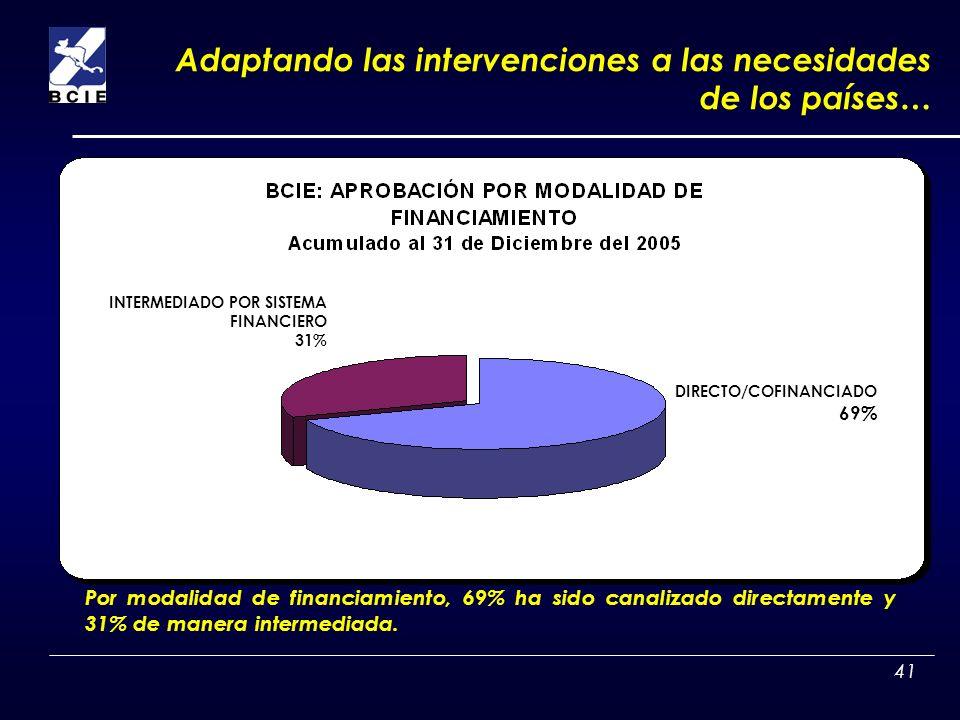 41 Por modalidad de financiamiento, 69% ha sido canalizado directamente y 31% de manera intermediada. INTERMEDIADO POR SISTEMA FINANCIERO 31% DIRECTO/