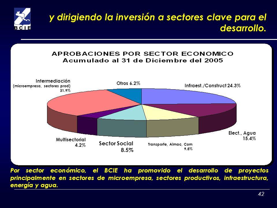 42 Por sector económico, el BCIE ha promovido el desarrollo de proyectos principalmente en sectores de microempresa, sectores productivos, infraestruc