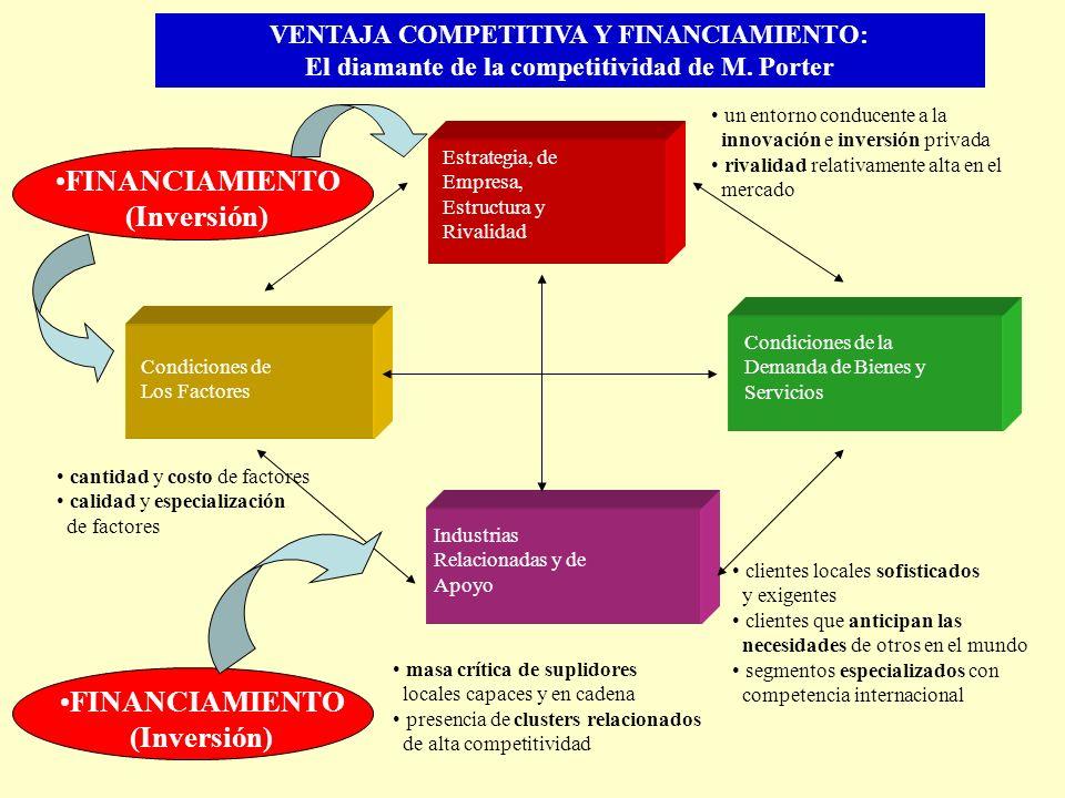 Estrategia, de Empresa, Estructura y Rivalidad Condiciones de Los Factores Condiciones de la Demanda de Bienes y Servicios Industrias Relacionadas y d