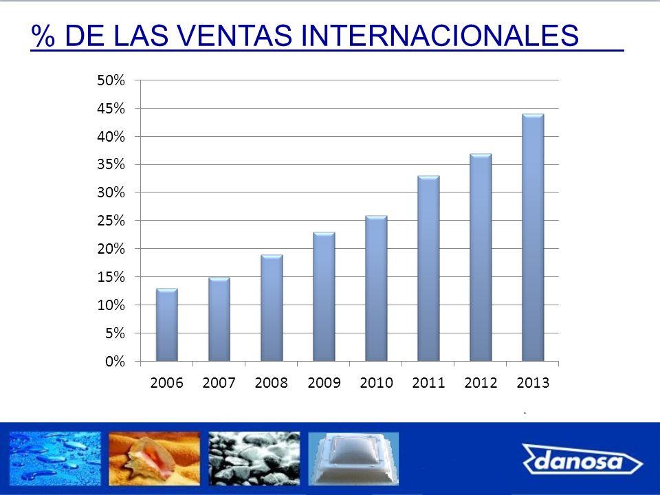 % DE LAS VENTAS INTERNACIONALES